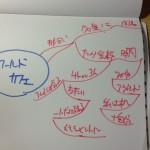 12/11の大阪の二つの会に参加してきたよ