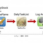 Toodledo・TaskPort・Evernoteでタスクの流れを確立する