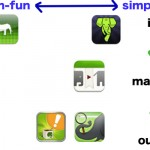Evernote企画8th:第二回:既存のアプリの分析