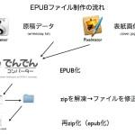 二冊目の電子書籍の製作手順(4) 〜zipとEPUBの行き来の注意点〜