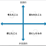 観察の4象限(ver.倉下)